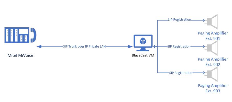 Integrating a Mitel MiVoice and 3CX PBX | Boofis Software